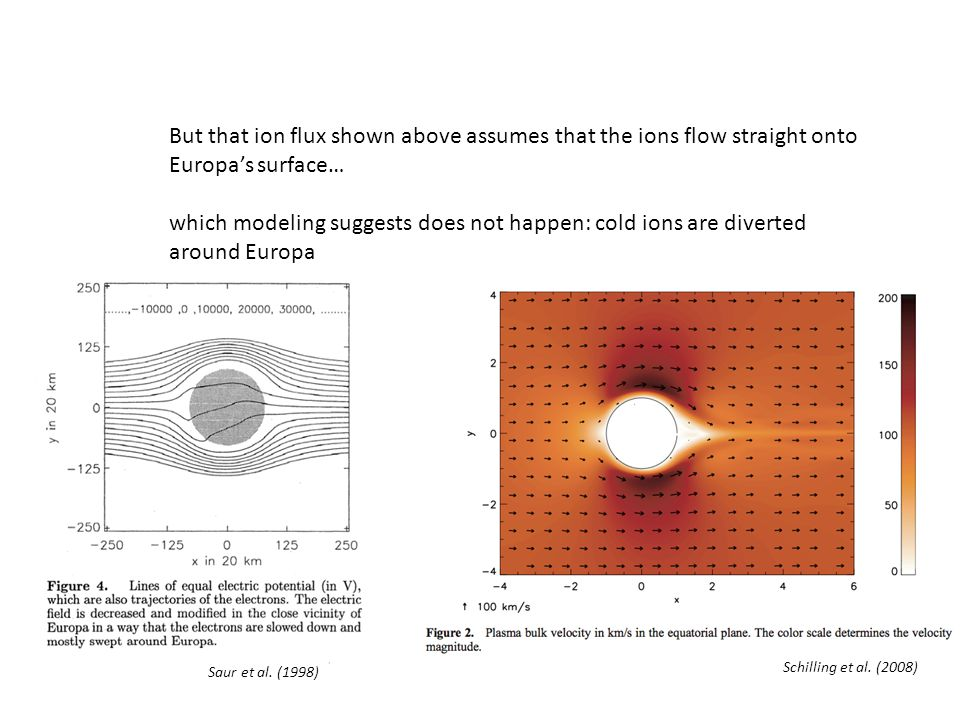 Conclusions With new O 2 sputtering yields (Teolis et al., 2010) we have a clear idea of what species create Europa's exosphere.