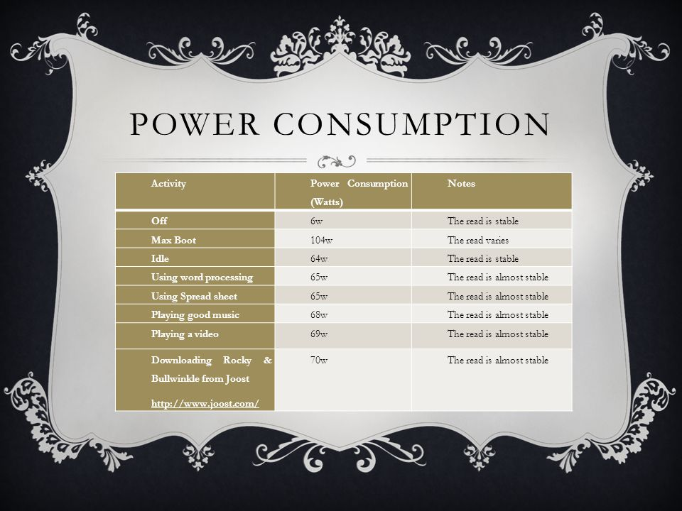 POWER CONSUMPTION Activity Power Consumption (Watts) Notes Off6wThe read is stable Max Boot104wThe read varies Idle64wThe read is stable Using word processing65wThe read is almost stable Using Spread sheet65wThe read is almost stable Playing good music68wThe read is almost stable Playing a video69wThe read is almost stable Downloading Rocky & Bullwinkle from Joost http://www.joost.com/ 70wThe read is almost stable