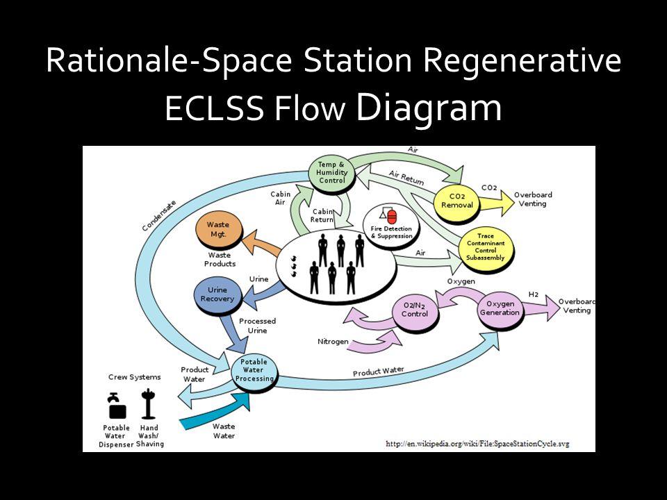 Rationale-Space Station Regenerative ECLSS Flow Diagram