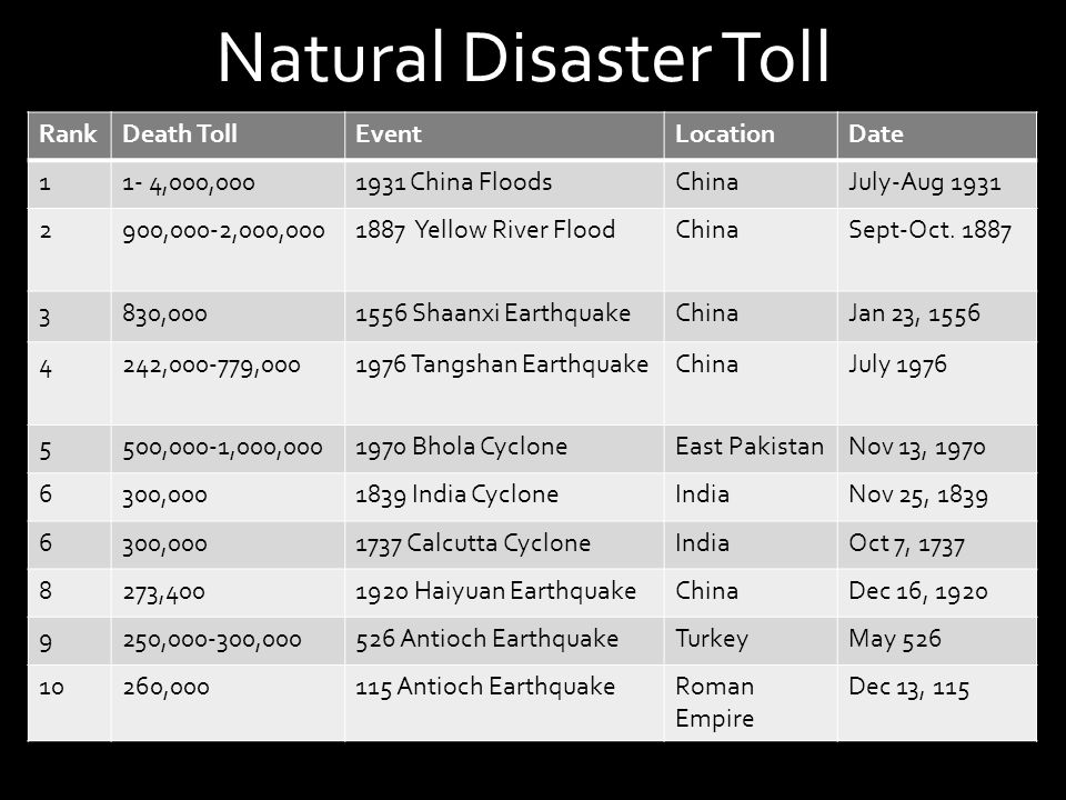 Recent Natural Disaster Toll