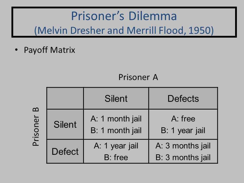 Payoff Matrix Prisoner's Dilemma (Melvin Dresher and Merrill Flood, 1950) SilentDefects Silent A: 1 month jail B: 1 month jail A: free B: 1 year jail Defect A: 1 year jail B: free A: 3 months jail B: 3 months jail Prisoner A Prisoner B
