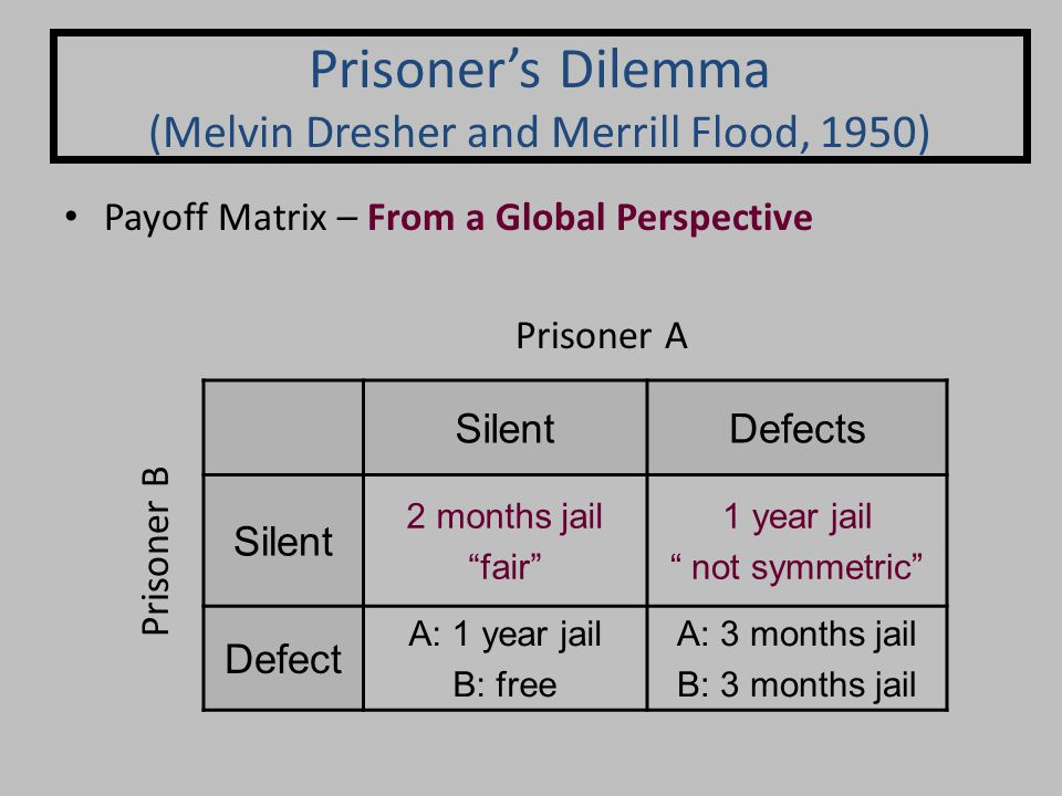 Payoff Matrix – From a Global Perspective Prisoner's Dilemma (Melvin Dresher and Merrill Flood, 1950) SilentDefects Silent 2 months jail fair 1 year jail not symmetric Defect A: 1 year jail B: free A: 3 months jail B: 3 months jail Prisoner A Prisoner B