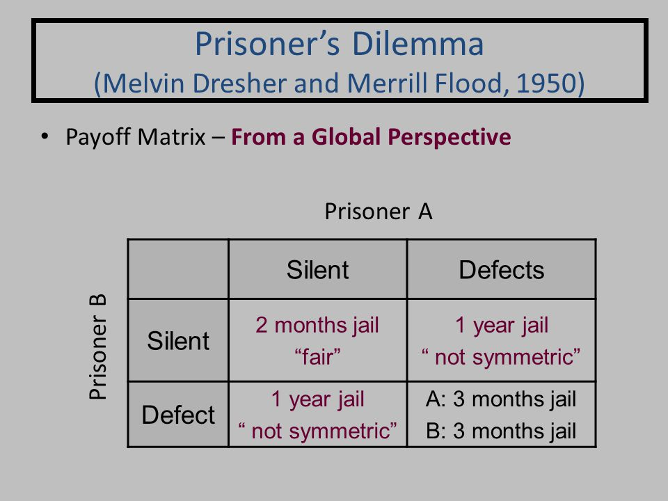 Payoff Matrix – From a Global Perspective Prisoner's Dilemma (Melvin Dresher and Merrill Flood, 1950) SilentDefects Silent 2 months jail fair 1 year jail not symmetric Defect 1 year jail not symmetric A: 3 months jail B: 3 months jail Prisoner A Prisoner B