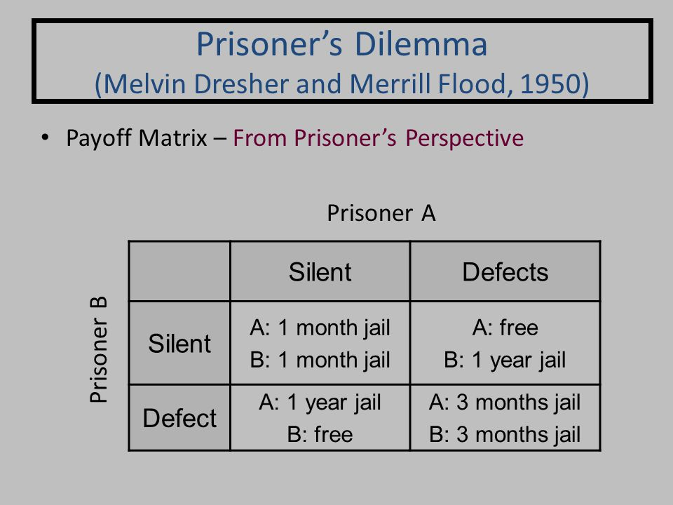 Payoff Matrix – From Prisoner's Perspective Prisoner's Dilemma (Melvin Dresher and Merrill Flood, 1950) SilentDefects Silent A: 1 month jail B: 1 month jail A: free B: 1 year jail Defect A: 1 year jail B: free A: 3 months jail B: 3 months jail Prisoner A Prisoner B
