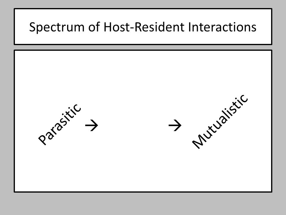 Spectrum of Host-Resident Interactions Parasitic Mutualistic 