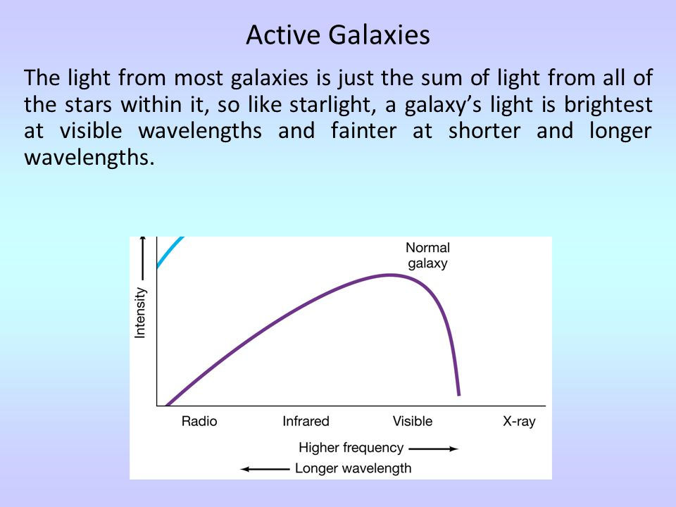 Active Galaxies The light from most galaxies is just the sum of light from all of the stars within it, so like starlight, a galaxy's light is brightest at visible wavelengths and fainter at shorter and longer wavelengths.