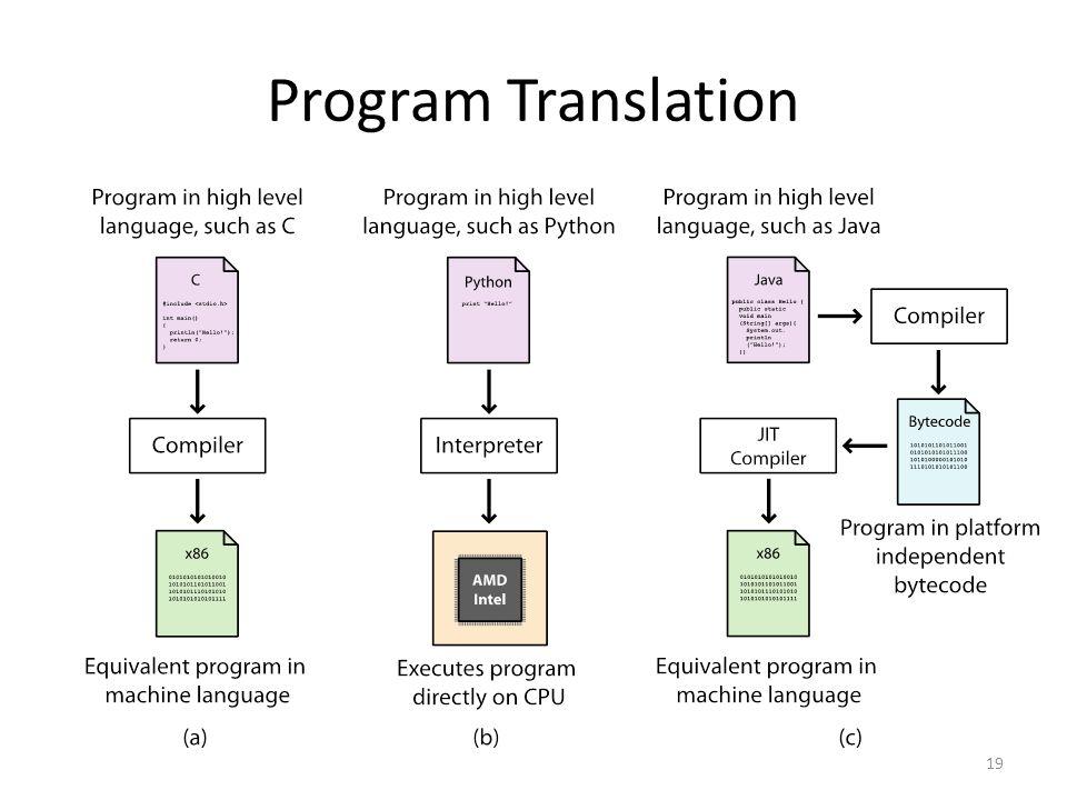 Program Translation 19