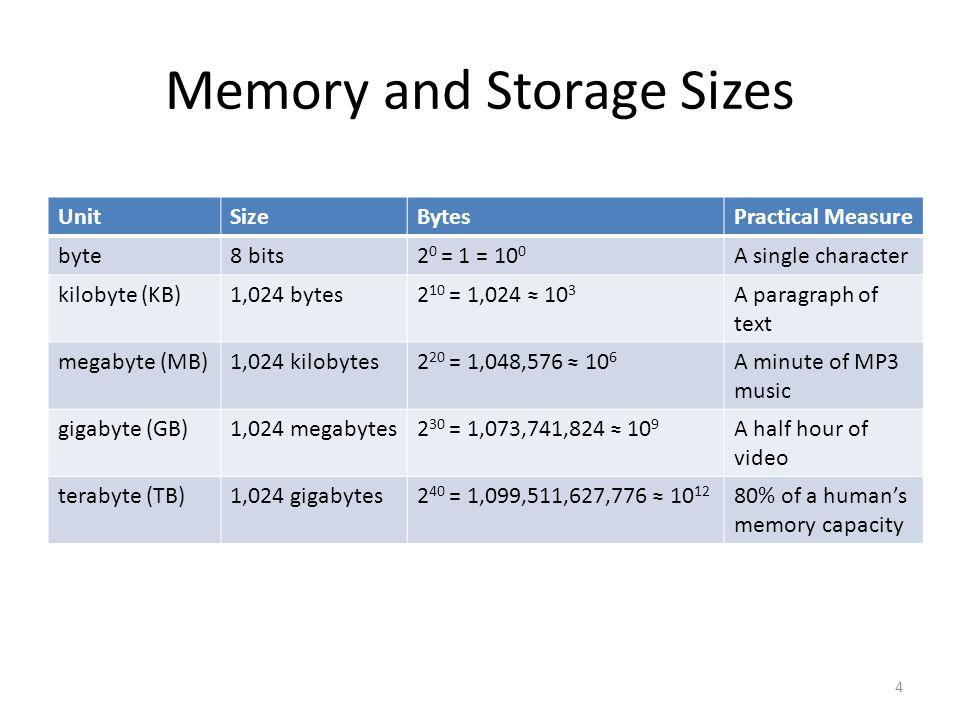 Memory and Storage Sizes UnitSizeBytesPractical Measure byte8 bits2 0 = 1 = 10 0 A single character kilobyte (KB)1,024 bytes2 10 = 1,024 ≈ 10 3 A para