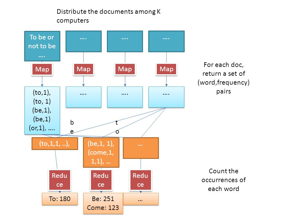 Distribute the documents among K computers Map For each doc, return a set of (word,frequency) pairs Count the occurrences of each word To be or not to be ….