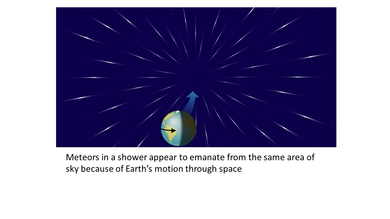 Meteors in a shower appear to emanate from the same area of sky because of Earth's motion through space