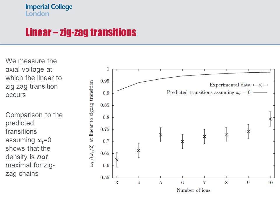 Linear – zig-zag transitions We measure the axial voltage at which the linear to zig zag transition occurs Comparison to the predicted transitions ass