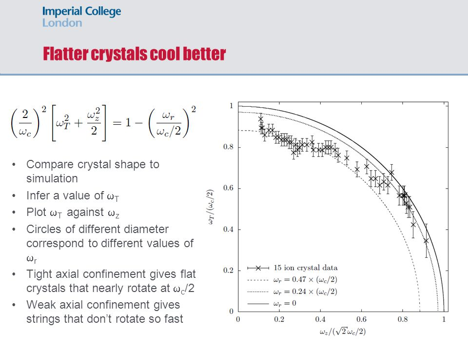 Flatter crystals cool better Compare crystal shape to simulation Infer a value of  T Plot  T against  z Circles of different diameter correspond to different values of  r Tight axial confinement gives flat crystals that nearly rotate at  c /2 Weak axial confinement gives strings that don't rotate so fast