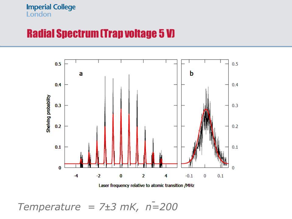 Radial Spectrum (Trap voltage 5 V) Temperature = 7 ± 3 mK, n=200 -