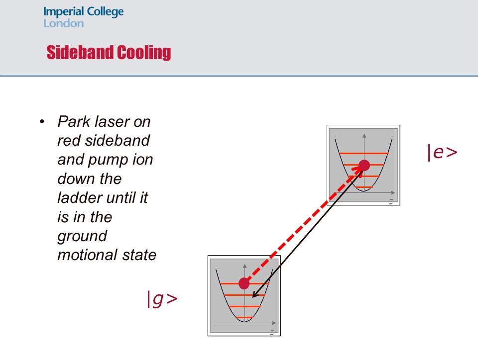 zz Park laser on red sideband and pump ion down the ladder until it is in the ground motional state |g> |e> Sideband Cooling
