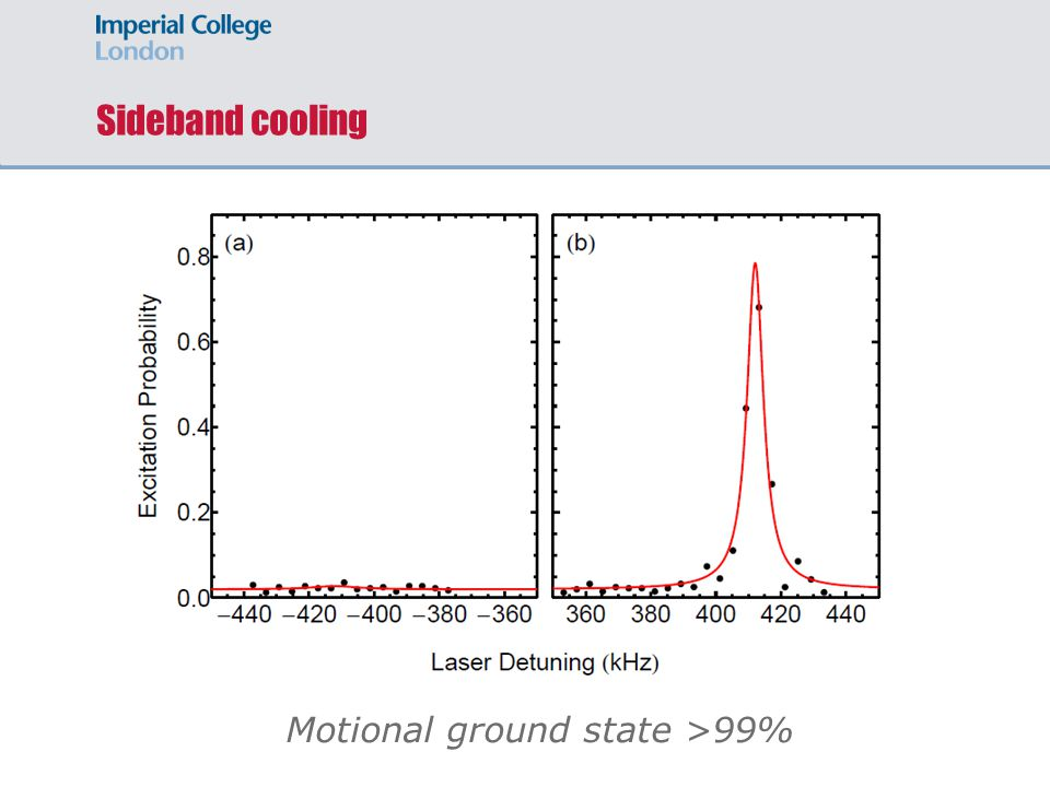 Sideband cooling Motional ground state >99%