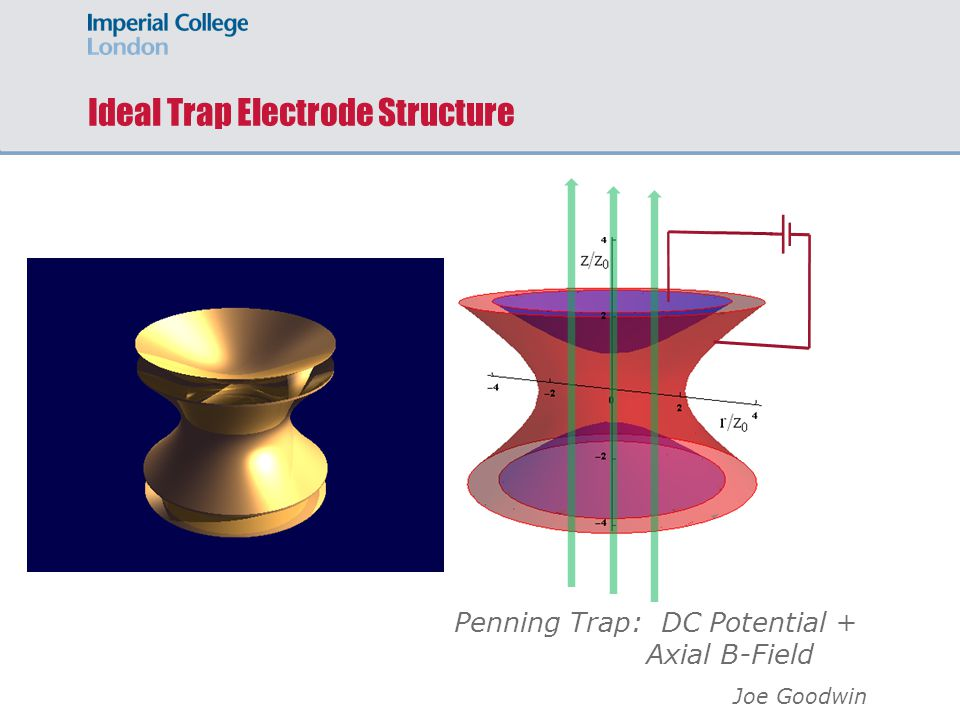 Ideal Trap Electrode Structure Penning Trap: DC Potential + Axial B-Field Joe Goodwin