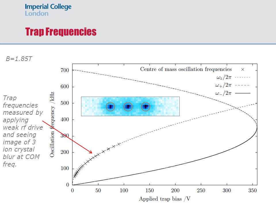 Trap Frequencies B=1.85T Trap frequencies measured by applying weak rf drive and seeing image of 3 ion crystal blur at COM freq.