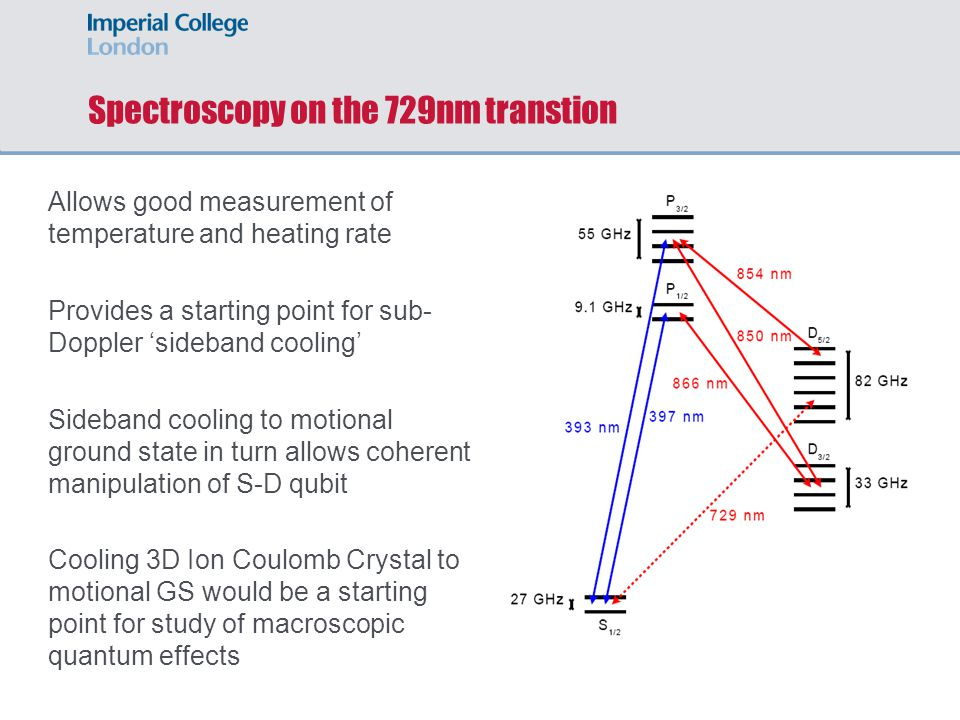 Spectroscopy on the 729nm transtion Allows good measurement of temperature and heating rate Provides a starting point for sub- Doppler 'sideband cooli