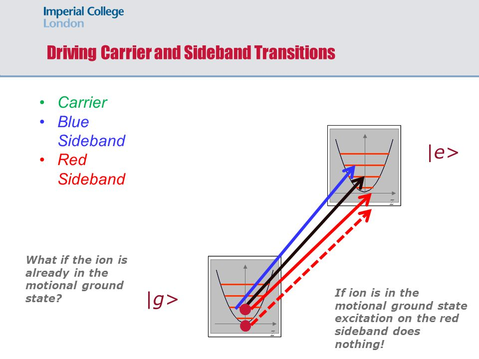 zz Carrier Blue Sideband Red Sideband |g> |e> What if the ion is already in the motional ground state? Driving Carrier and Sideband Transitions If ion