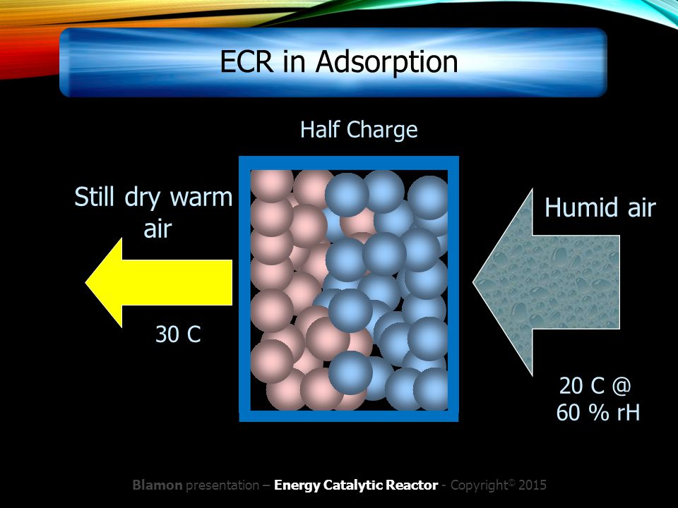 Blamon presentation – Energy Catalytic Reactor - Copyright © 2015 Still dry warm air Humid air Half Charge 30 C 20 C @ 60 % rH ECR in Adsorption