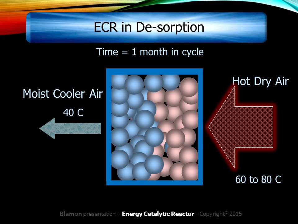 Blamon presentation – Energy Catalytic Reactor - Copyright © 2015 Moist Cooler Air Hot Dry Air Time = 1 month in cycle 60 to 80 C 40 C ECR in De-sorpt