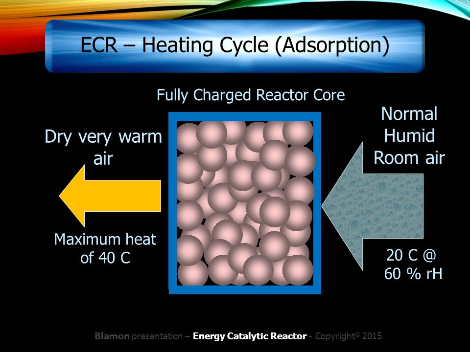 ECR – Heating Cycle (Adsorption) Dry very warm air Normal Humid Room air Fully Charged Reactor Core 20 C @ 60 % rH Maximum heat of 40 C