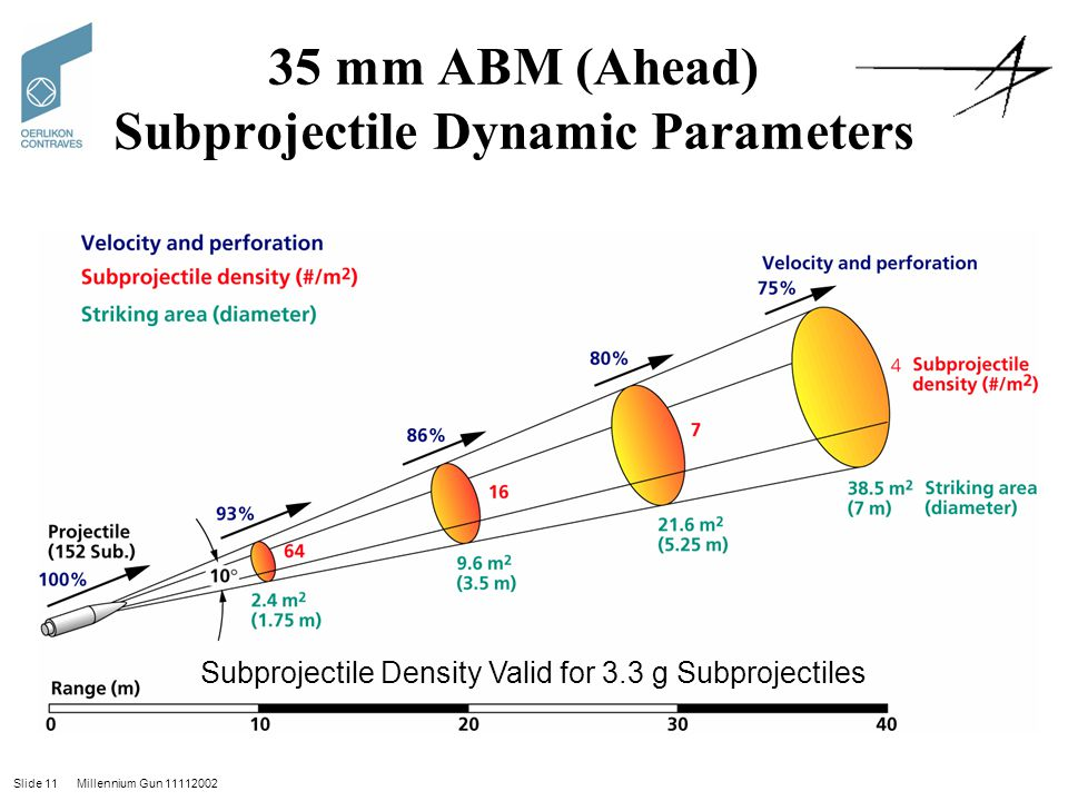 Slide 11 Millennium Gun 11112002 35 mm ABM (Ahead) Subprojectile Dynamic Parameters Subprojectile Density Valid for 3.3 g Subprojectiles