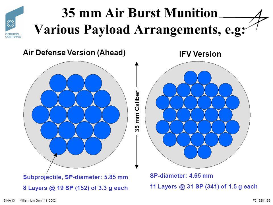 Slide 13 Millennium Gun 11112002 35 mm Air Burst Munition Various Payload Arrangements, e.g: Air Defense Version (Ahead) IFV Version Subprojectile, SP