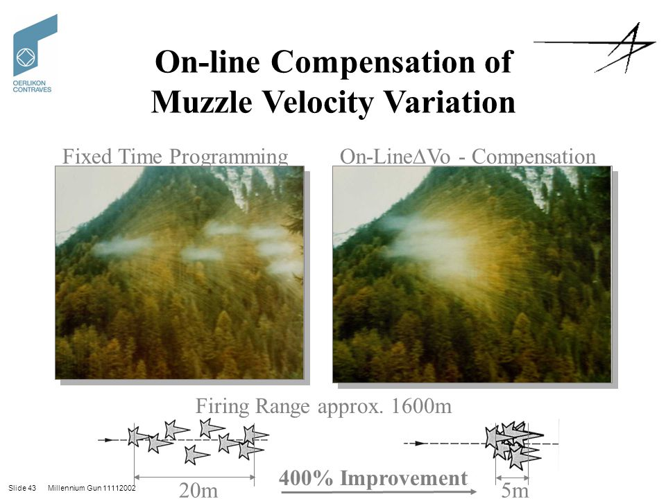 Slide 43 Millennium Gun 11112002 On-line Compensation of Muzzle Velocity Variation Fixed Time ProgrammingOn-Line∆Vo - Compensation 5m20m Firing Range approx.