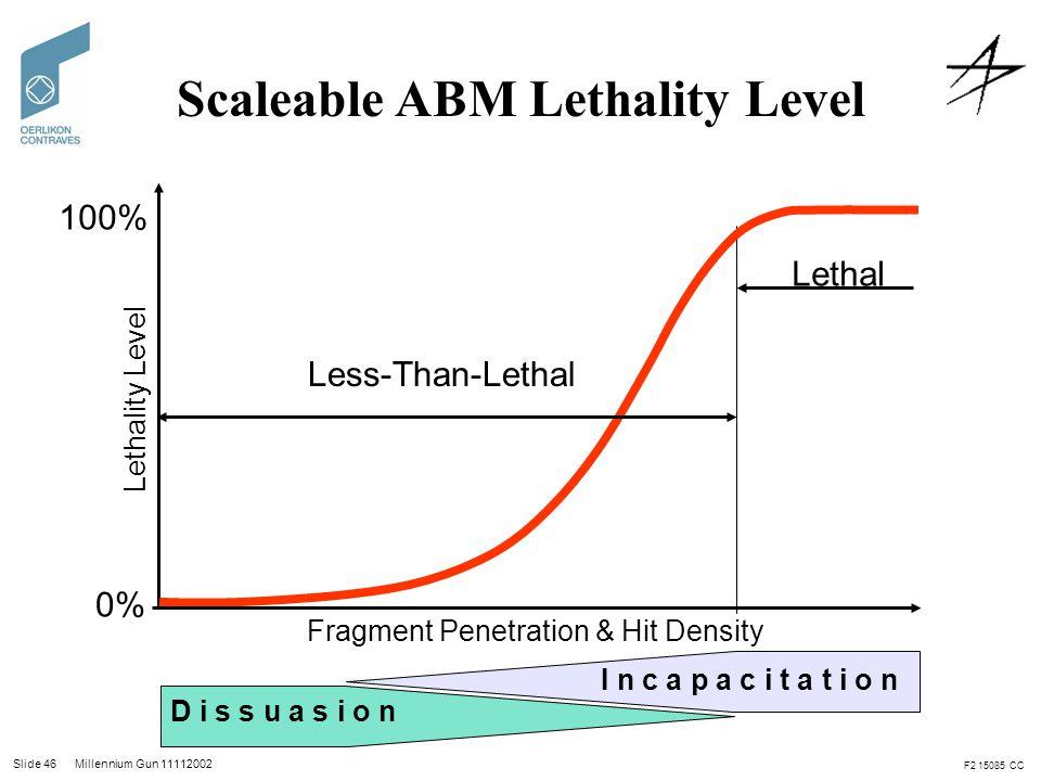 Slide 46 Millennium Gun 11112002 D i s s u a s i o n I n c a p a c i t a t i o n Lethal 0% 100% Less-Than-Lethal Fragment Penetration & Hit Density Le