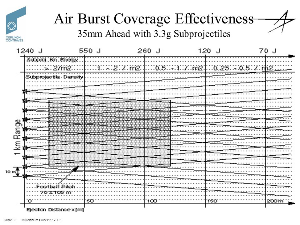 Slide 55 Millennium Gun 11112002 Air Burst Coverage Effectiveness 35mm Ahead with 3.3g Subprojectiles