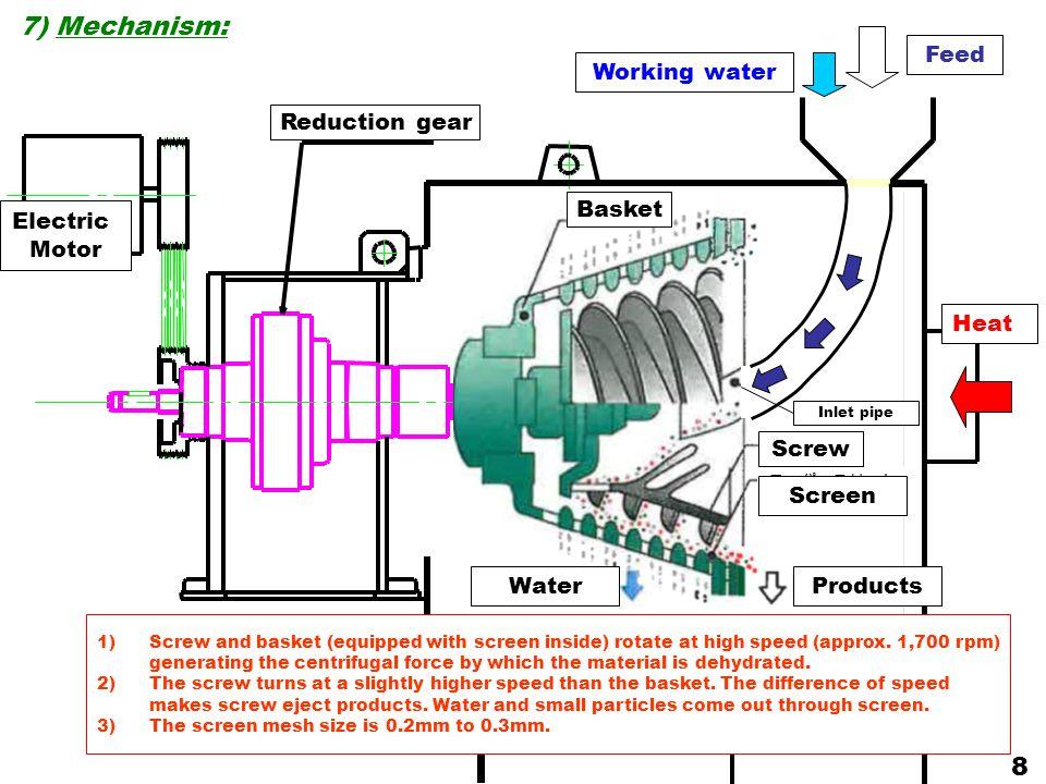 脱水成品 Feed Drain Products Heat テーパースリット スクリーン 供給パイプ Working water 7) Mechanism: Basket Screw Inlet pipe Reduction gear Electric Motor WaterProducts Scr