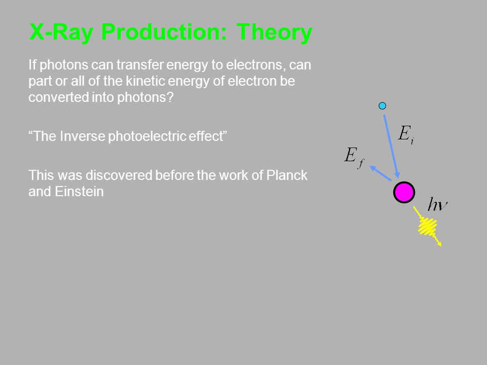 X-Ray Production: Theory If photons can transfer energy to electrons, can part or all of the kinetic energy of electron be converted into photons.