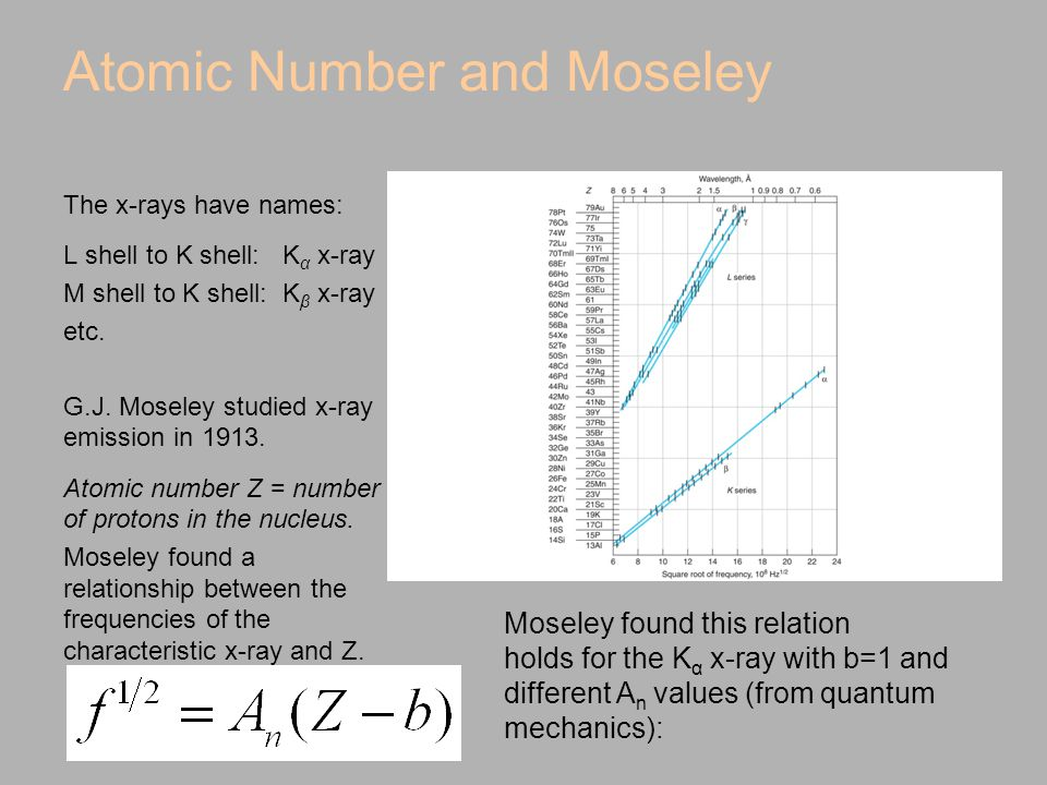 Atomic Number and Moseley The x-rays have names: L shell to K shell: K α x-ray M shell to K shell: K β x-ray etc.