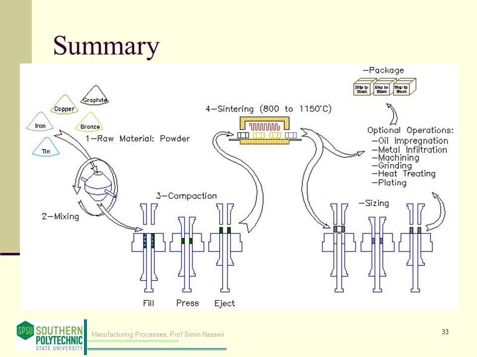Manufacturing Processes, Prof Simin Nasseri Summary 33