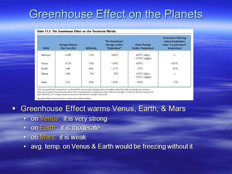 Greenhouse Effect on the Planets  Greenhouse Effect warms Venus, Earth, & Mars on Venus: it is very strongon Venus: it is very strong on Earth: it is moderateon Earth: it is moderate on Mars: it is weakon Mars: it is weak avg.