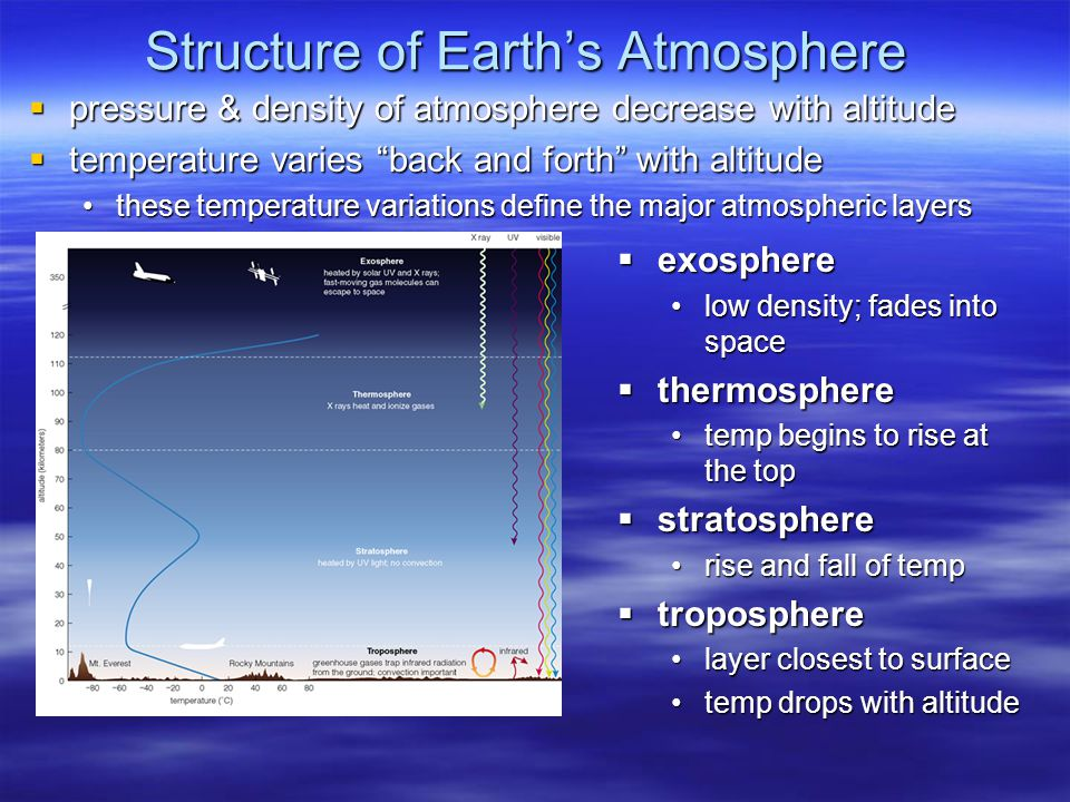 Structure of Earth's Atmosphere  pressure & density of atmosphere decrease with altitude  temperature varies back and forth with altitude these temperature variations define the major atmospheric layersthese temperature variations define the major atmospheric layers  exosphere low density; fades into space  thermosphere temp begins to rise at the top  stratosphere rise and fall of temp  troposphere layer closest to surface temp drops with altitude