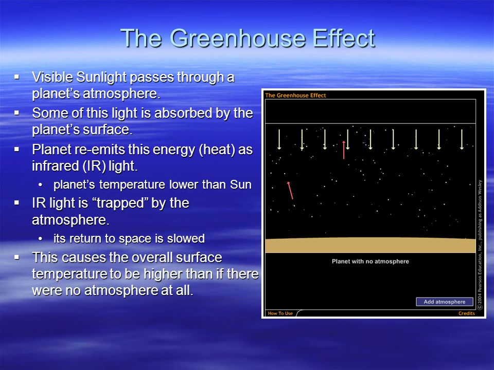 The Greenhouse Effect  Visible Sunlight passes through a planet's atmosphere.