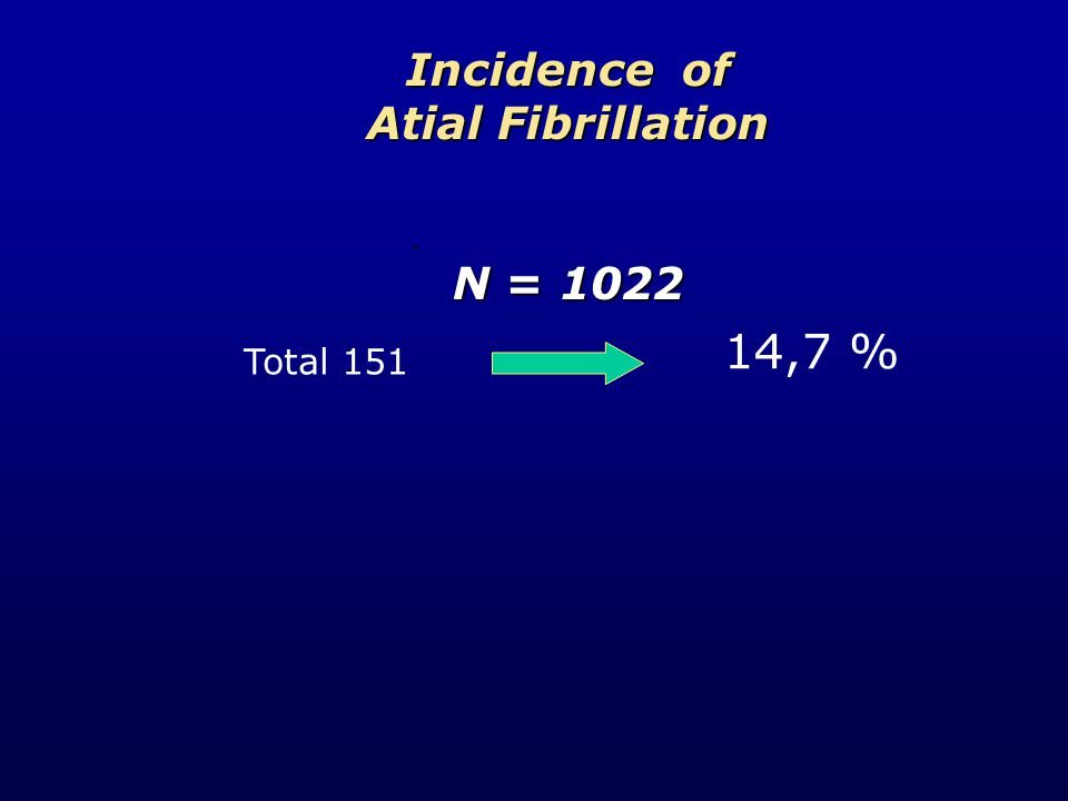 Incidence of Atial Fibrillation N = 1022. Total 151 14,7 %