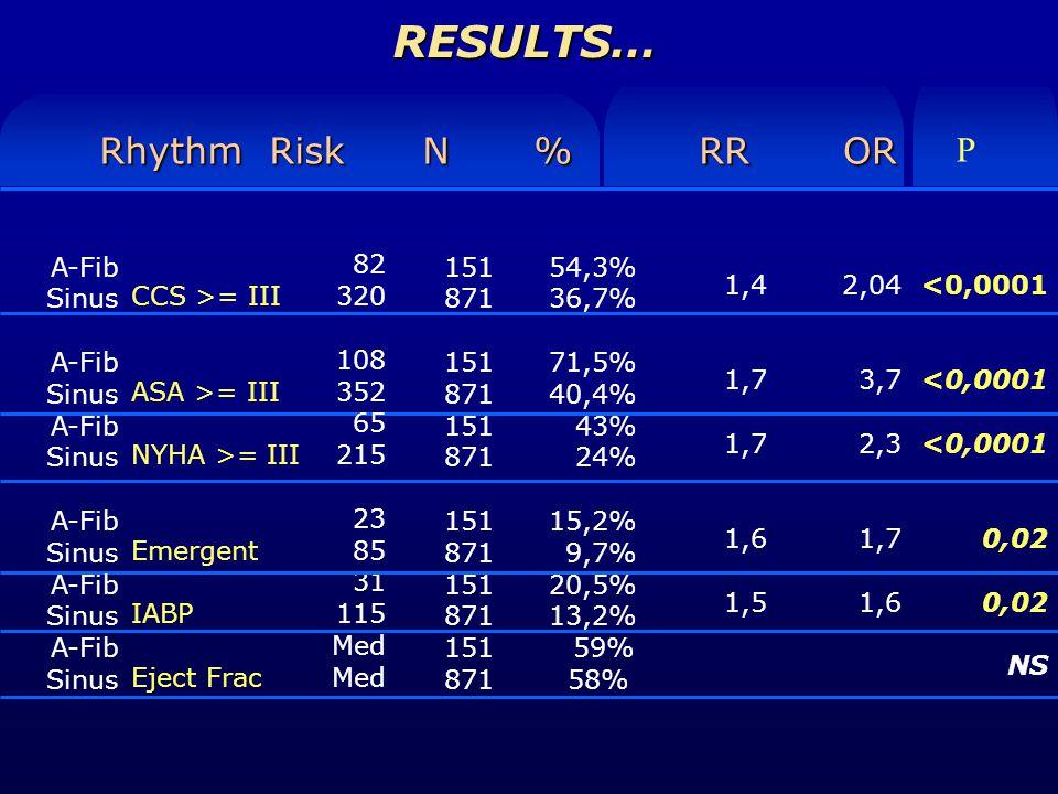 RESULTS… CCS >= III ASA >= III NYHA >= III Emergent IABP Eject Frac Rhythm Risk N %RROR 82 320 108 352 65 215 23 85 31 115 Med 54,3% 36,7% 71,5% 40,4% 43% 24% 15,2% 9,7% 20,5% 13,2% 59% 58% 1,4 1,7 1,6 1,5 2,04 3,7 2,3 1,7 1,6 P 151 871 151 871 151 871 151 871 151 871 151 871 A-Fib Sinus A-Fib Sinus A-Fib Sinus A-Fib Sinus A-Fib Sinus A-Fib Sinus <0,0001 0,02 NS