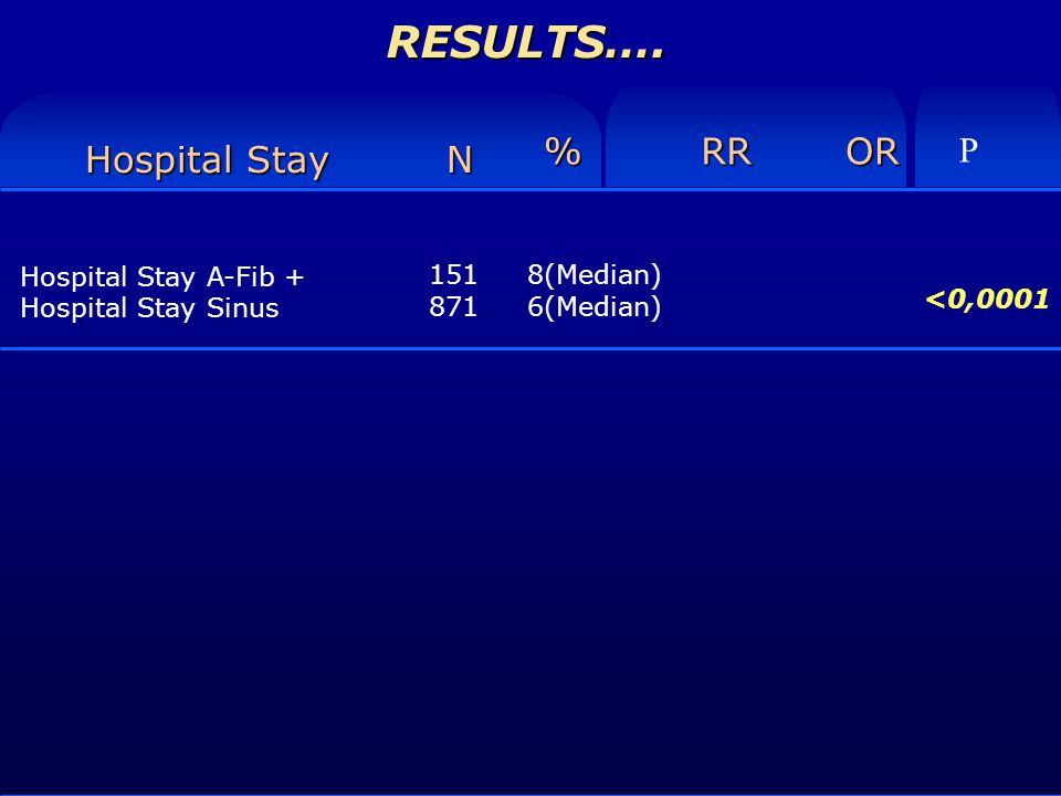 RESULTS…. Hospital Stay A-Fib + Hospital Stay Sinus Hospital Stay N %RROR 8(Median) 6(Median) P <0,0001 151 871