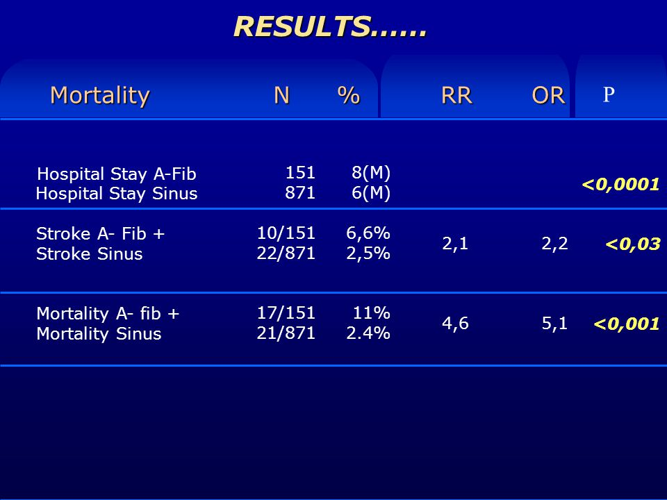 RESULTS…… Hospital Stay A-Fib Hospital Stay Sinus Stroke A- Fib + Stroke Sinus Mortality A- fib + Mortality Sinus Mortality N %RROR 8(M) 6(M) 6,6% 2,5% 11% 2.4% P <0,0001 <0,03 <0,001 151 871 10/151 22/871 17/151 21/871 2,1 4,6 2,2 5,1