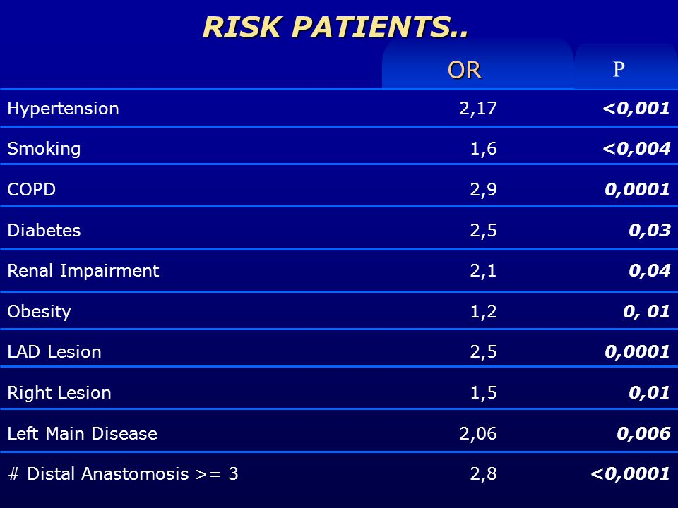 RISK PATIENTS..