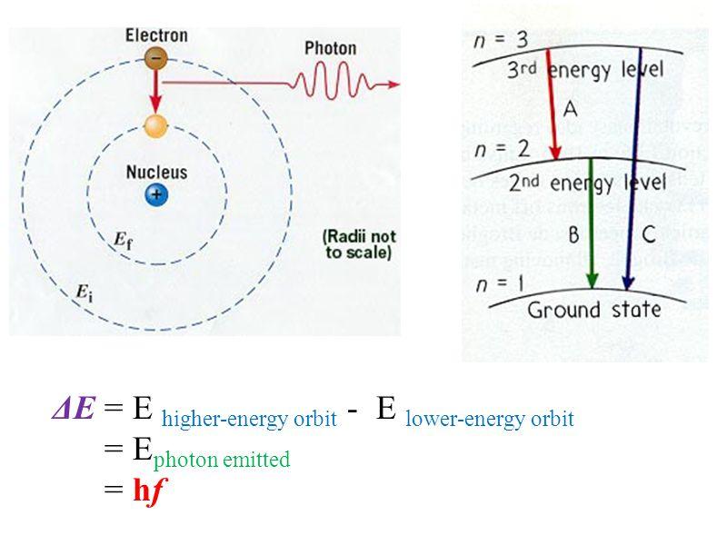 ΔE = E higher-energy orbit - E lower-energy orbit = E photon emitted = hf