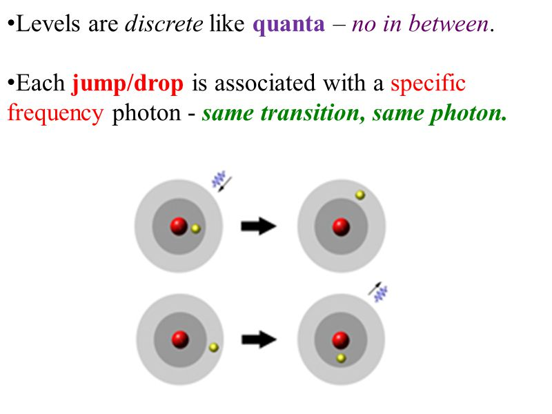 Levels are discrete like quanta – no in between. Each jump/drop is associated with a specific frequency photon - same transition, same photon.