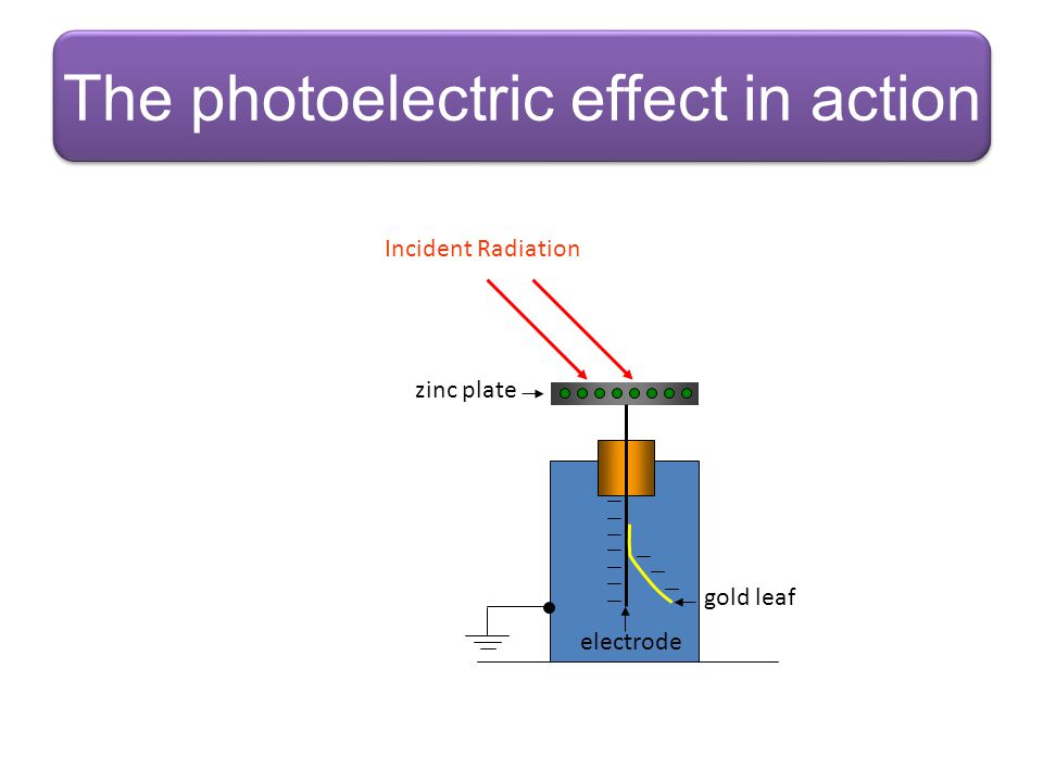 The photoelectric effect in action Incident Radiation electrode gold leaf zinc plate