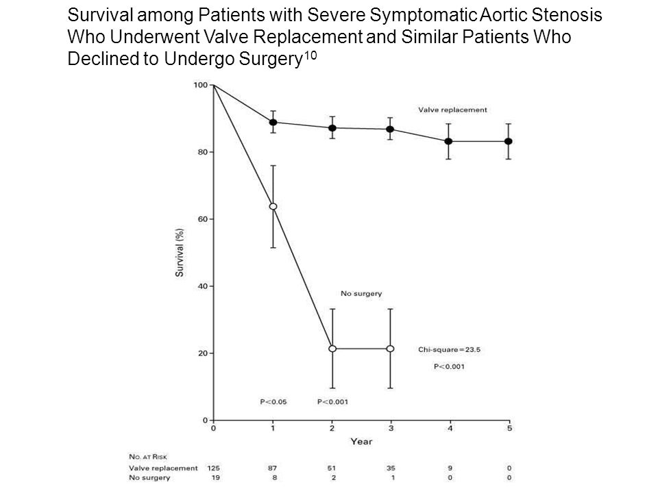 Survival among Patients with Severe Symptomatic Aortic Stenosis Who Underwent Valve Replacement and Similar Patients Who Declined to Undergo Surgery 1