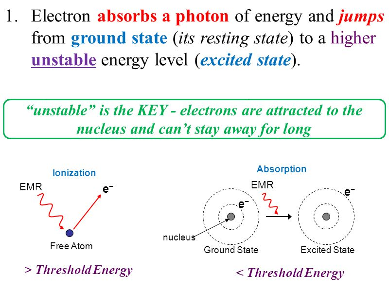 1.Electron absorbs a photon of energy and jumps from ground state (its resting state) to a higher unstable energy level (excited state). Free Atom e−e