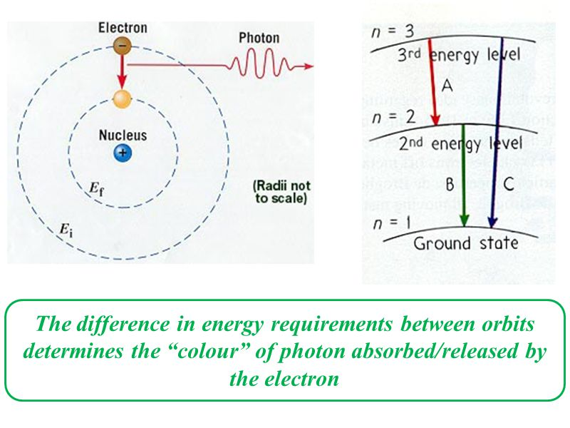 "ΔE = E higher-energy orbit - E lower-energy orbit = E photon emitted = hf The difference in energy requirements between orbits determines the ""colour"""