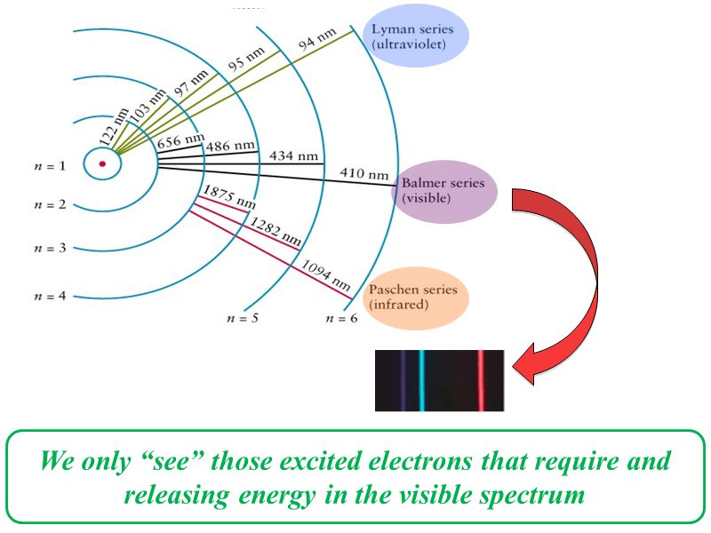 "We only ""see"" those excited electrons that require and releasing energy in the visible spectrum"